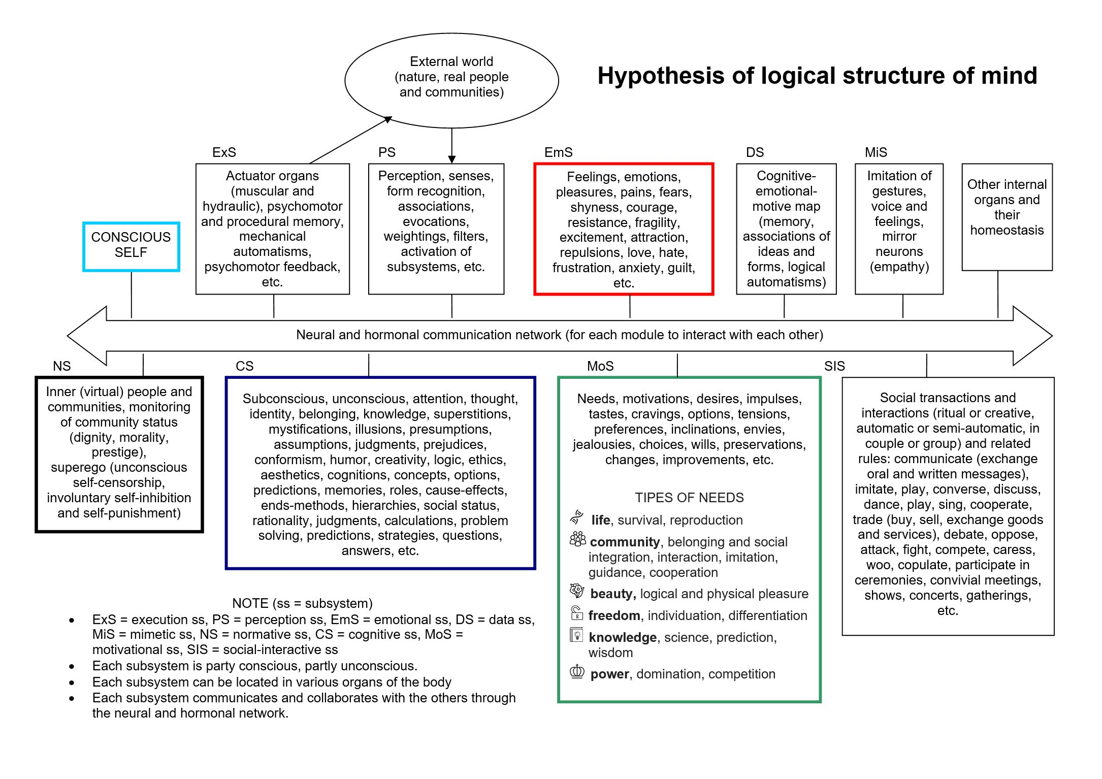 Logical structure of mind